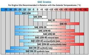 Is it okay to use 5w 50 engine oil instead of recommended for 20w50 motor oil temperature range