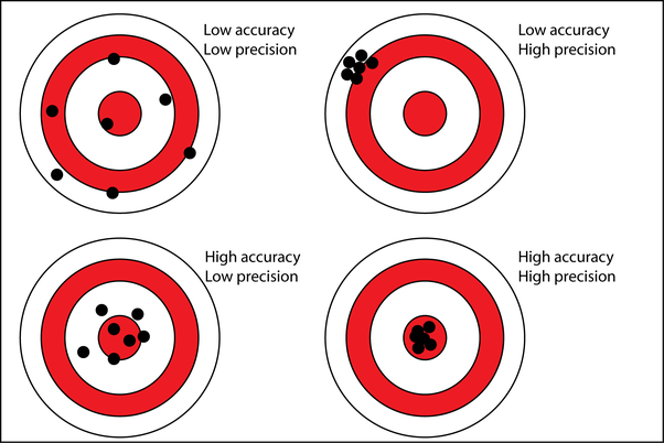Why Cant You Measure Both The Position And Momentum Precisely At