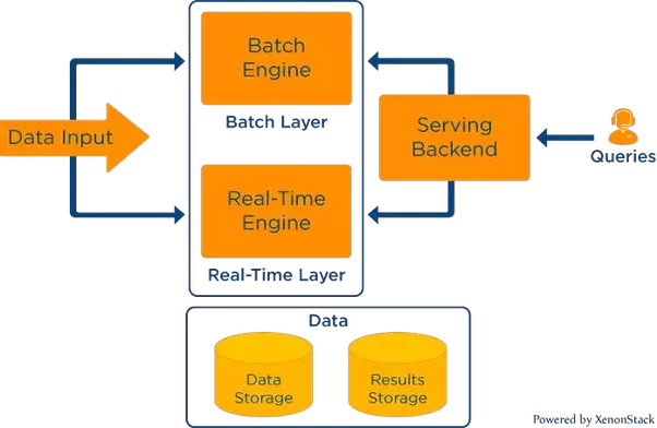 but apache kafka founders raises the question on this lambda architecture they loved the benefits provide by the lambda architecture but they also state