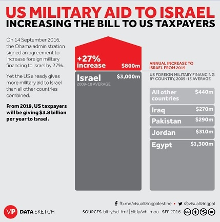 According To Jeremy M Sharp S 2018 Report Led The Congressional Research Service U Foreign Aid Israel Date Gave