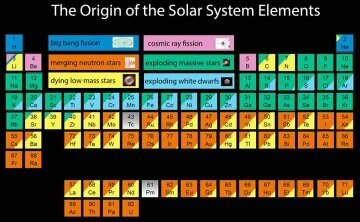 What are examples of metals and non metals quora it is as simple as that for nonmetals name any gas in periodic table and also carbon iodine bromine etc urtaz Choice Image