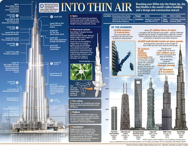 Who occupies the top-most floor of Burj Khalifa? - Quora Burj Khalifa From Top Floor