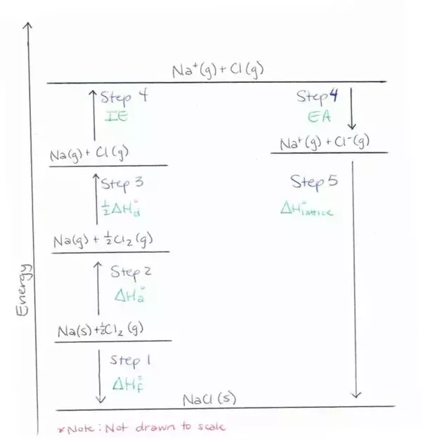 What Is The Definition Of Lattice Energy Quora