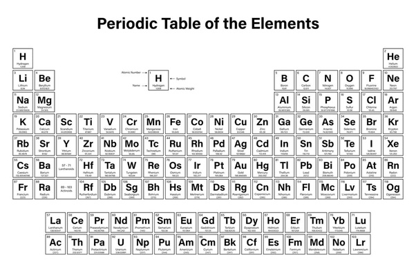 What is the importance of the periodic table quora the table thus is a quick reference as to what elements may behave the same chemically or which may have similar weights or atomic structures urtaz Images