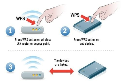 What is the purpose of a WPS button? - Quora