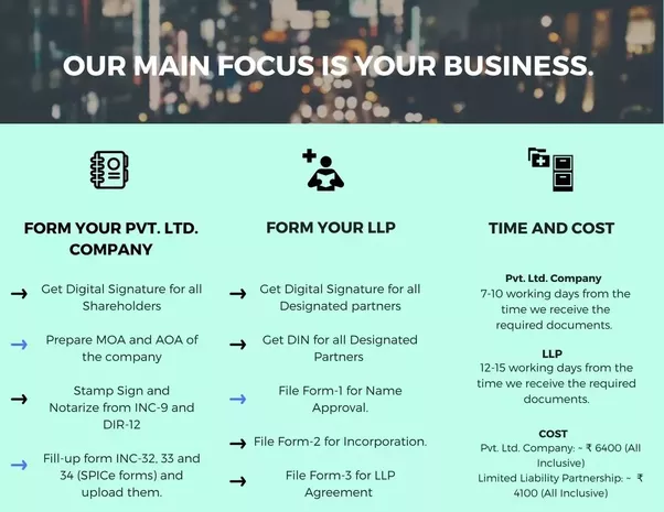 What Are The Steps To Register A Startup Company In India