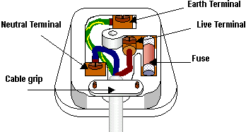 Why does Great Britain use a much bulkier 3 pronged Type G ... Wiring Uk Plug on