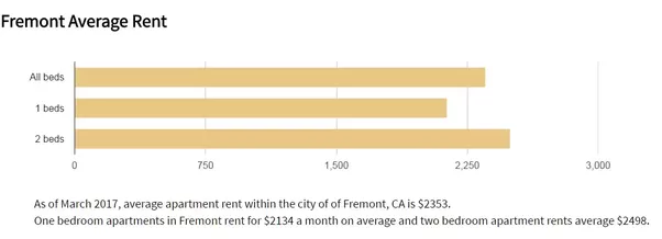 Superbe The Further To The East You Get Away From Mountain View And The Area Around  SFO, The More Cost Effective Rents Become And The Harder It Will Be To Get  To ...