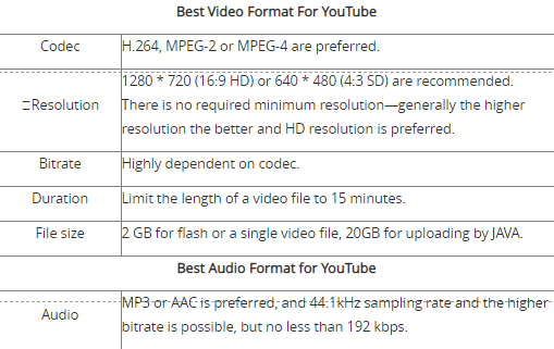 What is the best video format for uploading to YouTube? - Quora