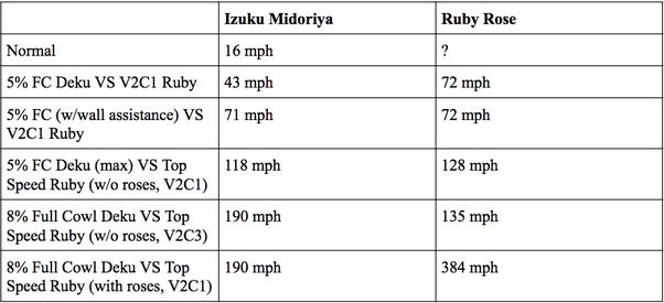 Who would win in a fight, Ruby Rose or Izuku Midoriya? - Quora