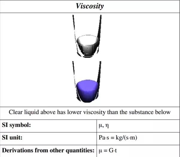 What Is Viscosity Quora