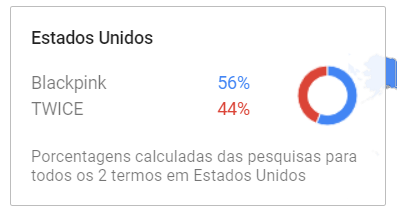 Is TWICE more popular than BlackPink? - Quora