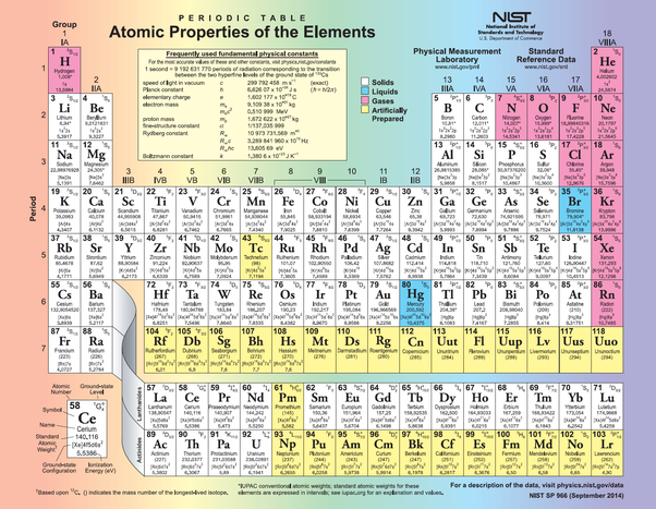 In The Periodic Table Of Elements Why Does The Element H Placed Far