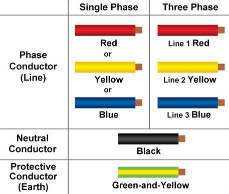 What are the differences between live earth and neutral wire quora however in a three phase system there are three live wires the typical color code for a three phase system in comparison to single phase system is given keyboard keysfo Image collections