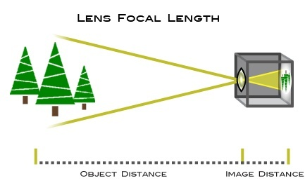 what does the focal length in mm mean on a camera lens quora