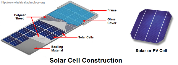 To Produce 1 Mw Of Solar Power Using Pv Cells How Much