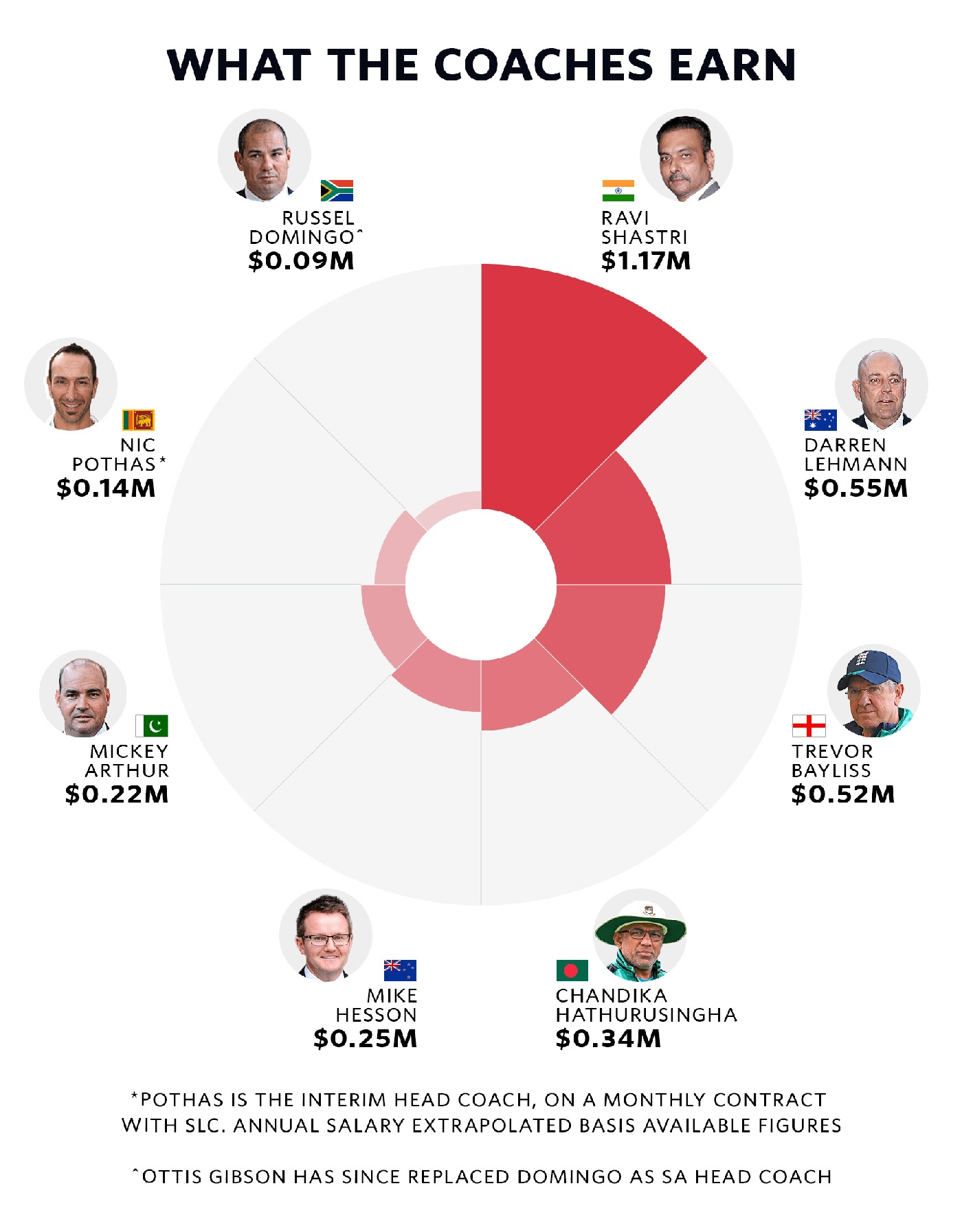 how much money do cricket players make
