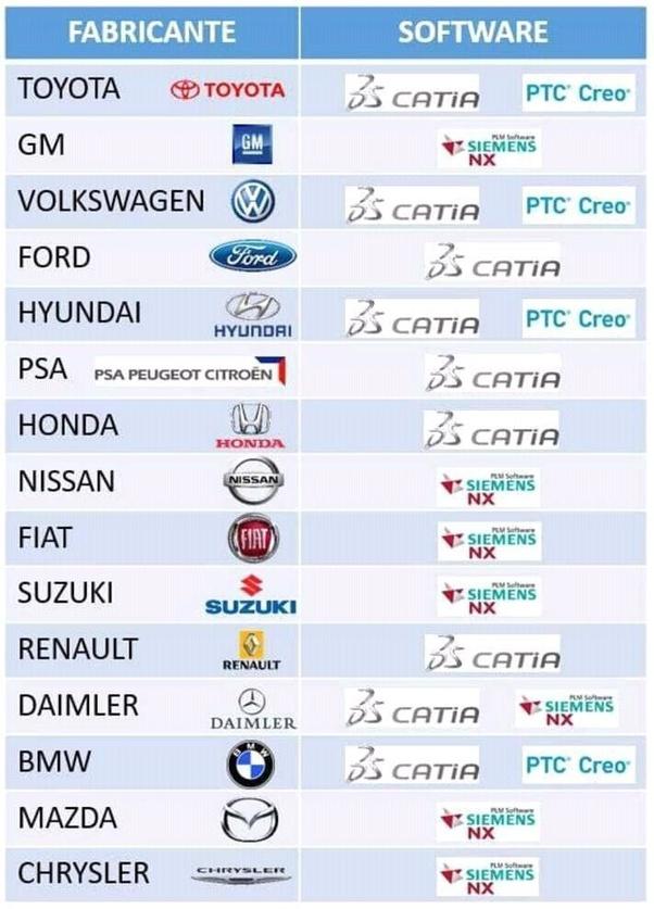 Bazı otomotiv firmalarının kullandığı yazılımlar