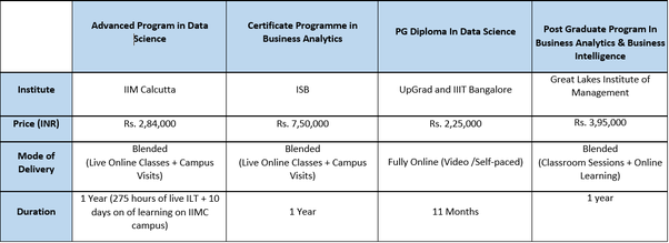 How is IIM Calcutta for the advanced program in data science