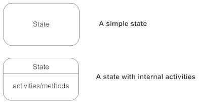 What is the best way to create a state diagram for a banking system the path between different states of an object label the transition with the event that triggered it and the action that results from it a state can ccuart Choice Image