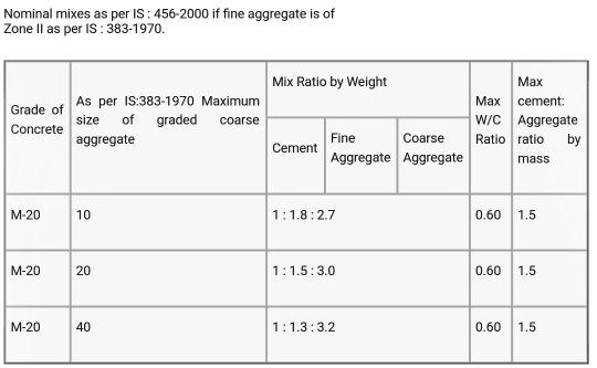 Rcc Concrete Time To Work : What is the minimum grade of concrete for rcc work quora