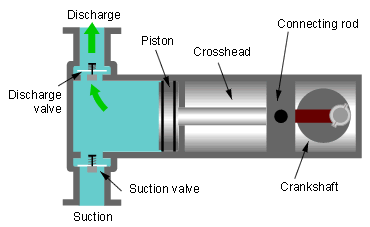 What is the difference between a plunger and a piston quora a plunger pump is a type of positive displacement pump where the high pressure seal is stationary and a smooth cylindrical plunger slides through the seal ccuart Images