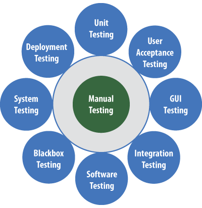 can manual testing be effective without automation testing quora rh quora com manual testing stages manual testing process in real time