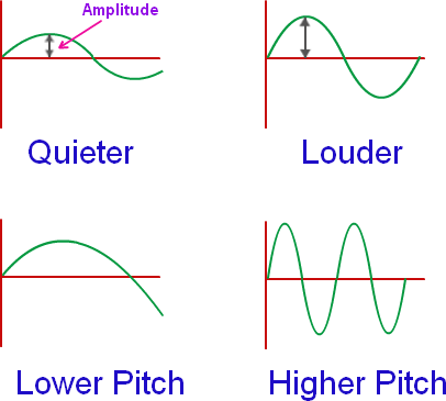 what do you mean by the amplitude of sound? - quora science diagram of noise science diagrams of bulb #2