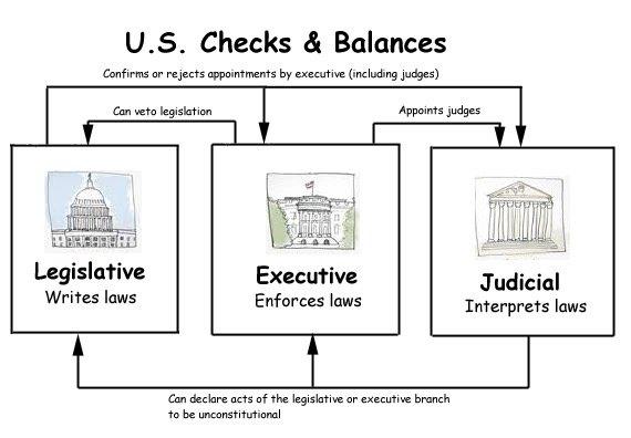 Checks And Balances Venn Diagram Block And Schematic Diagrams