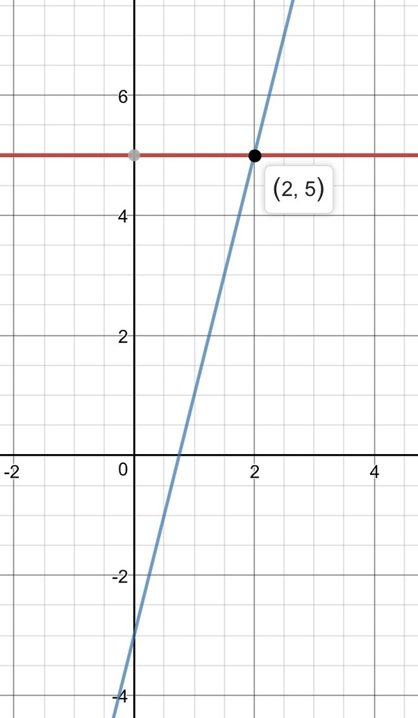 How To Find Y =5 Using The Graph And Equation Y=4x-3 - Quora