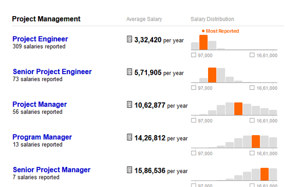 senior project engineer salary Project engineer job salary information mean annual wages for industrial, mechanical, and civil engineers are typically around $85,000 to $87,000 architectural and engineering managers earn significantly more with a mean annual wage of more than $138,000 alaska, california, and texas are among the highest paying states for project engineers.