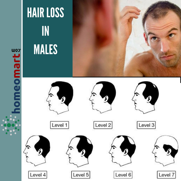 Homeopathic remedy for excess facial hair