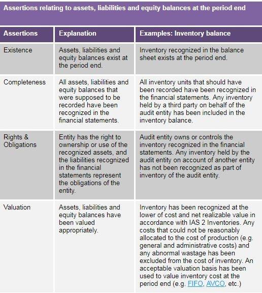 what are auditing assertions