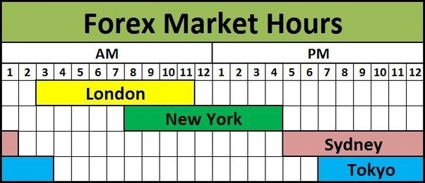 What time does the forex market close today