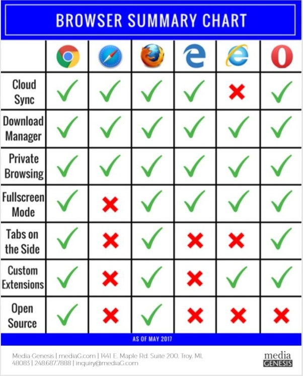 What is the best web browser for laptop? - Quora