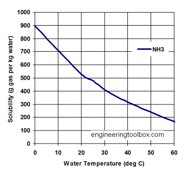 agcl solubility temperature relationship