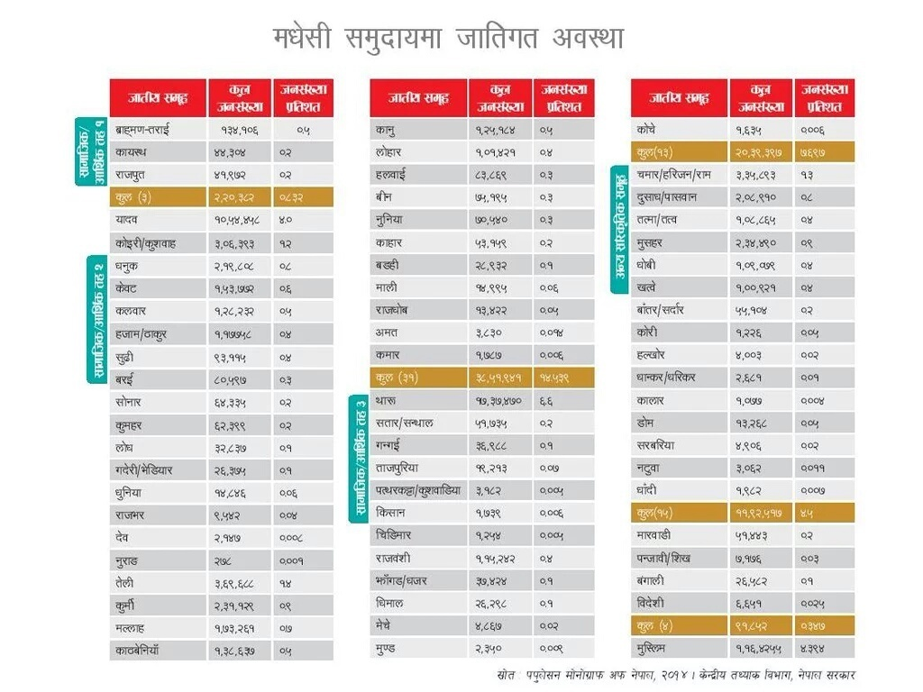 What percentage of the Nepali population is Madhesi, and