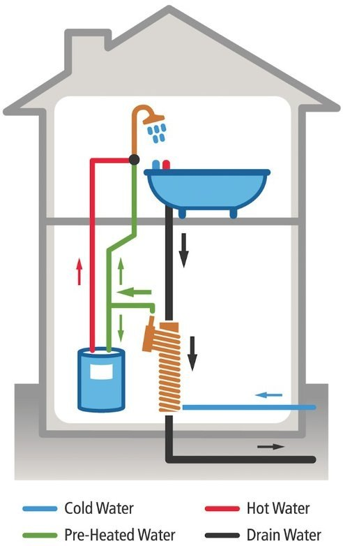What are the best ways to save energy through your home for The best way to heat your house