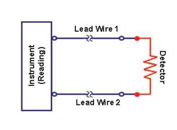What is the difference between a two-wire and four-wire ...