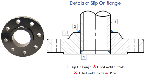What are the applications of a slip on flanges? - Quora