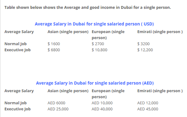 if you want to move in dubai with a family on average 15000 aed per month should be at least your minimum salary to live a good life in dubai