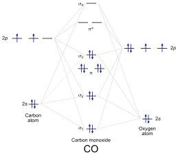 What is the molecular orbital energy diagram of co quora hope it helps ccuart Image collections