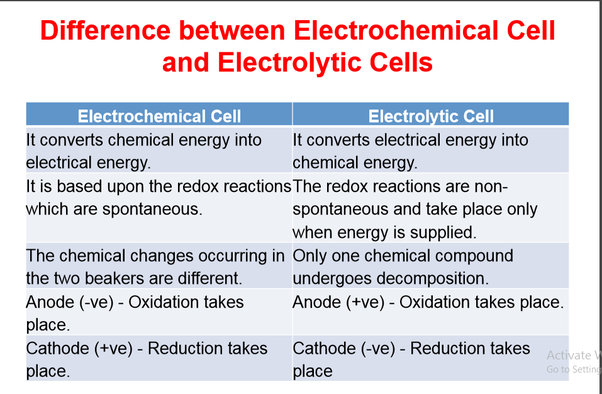 What is the difference between electrolytic and galvanic