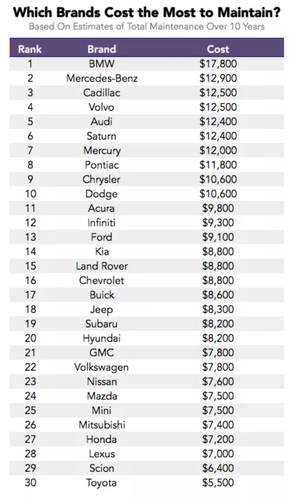 Source The Car Brands With Highest Maintenance Costs Over Time Most Expensive To Maintain Is Bmw As You See From Table
