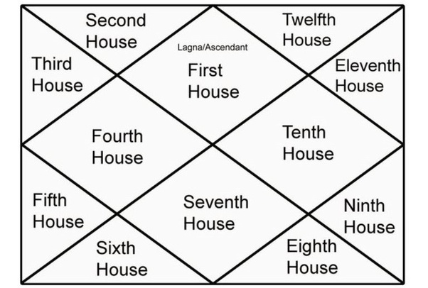 What does 5th house in astrology signify