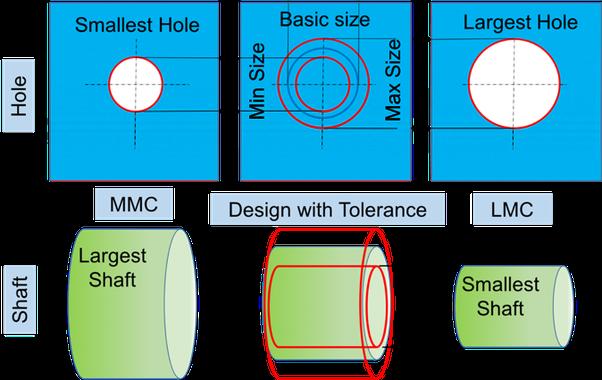What is MMC & LMC in gd&t? - Quora