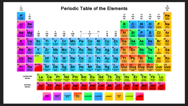 Why Does The Periodic Table Have Such A Peculiar Shape Quora