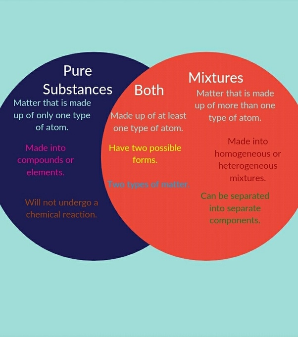 What is the difference between mixtures and substances? - Quora