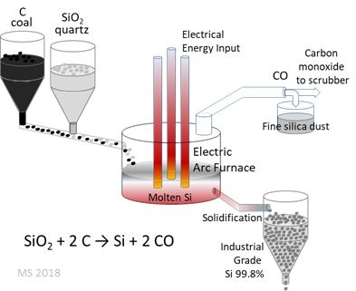 How Can Silicon Be Isolated From Silicon Dioxide Quora