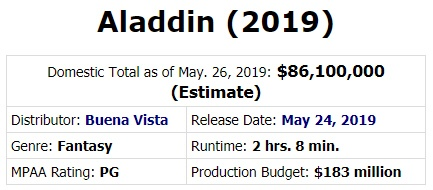 Why has the live action remake of Aladdin in 2019 failed at